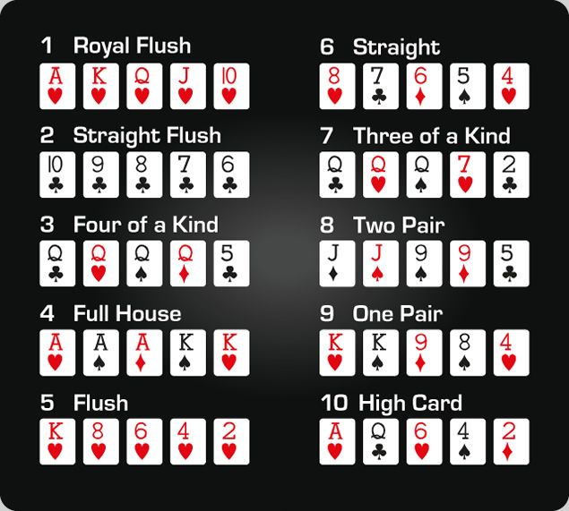 Discover Poker Rules Hands